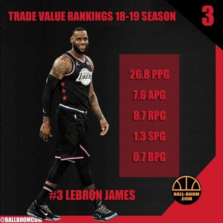 18-19 season NBA players trade valuerankings