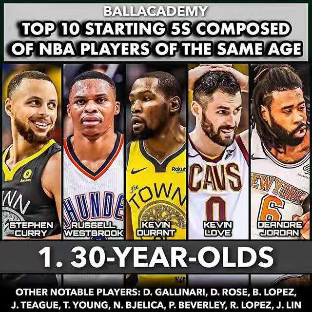 Top 10 starting 5s composed of NBA players of the same age