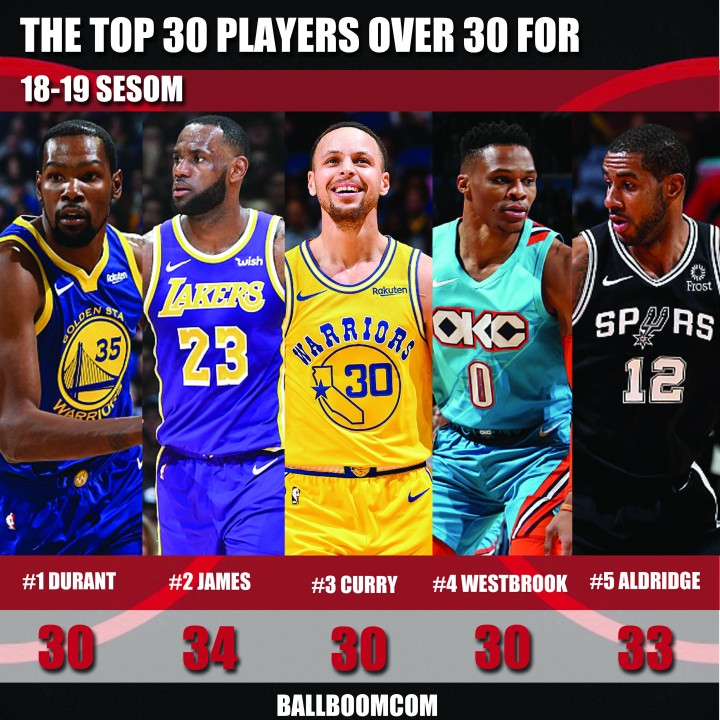 The top 30 NBA players over 30 for 18-19 season