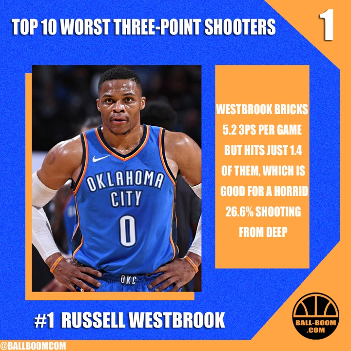 TOP 10 worst three-point shooters right now