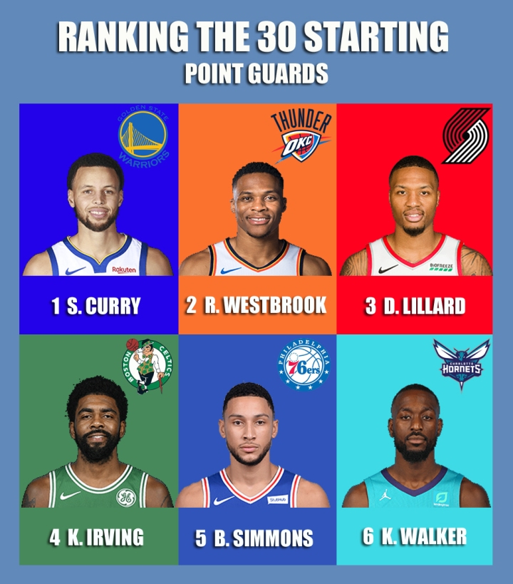 Ranking the 30 starting point guards