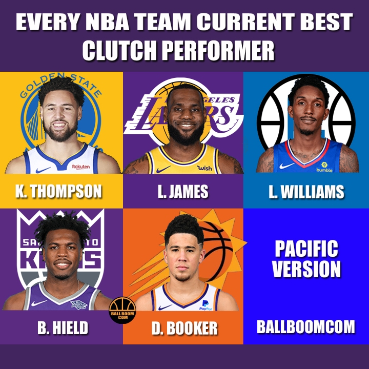 Every NBA team current best clutch performer