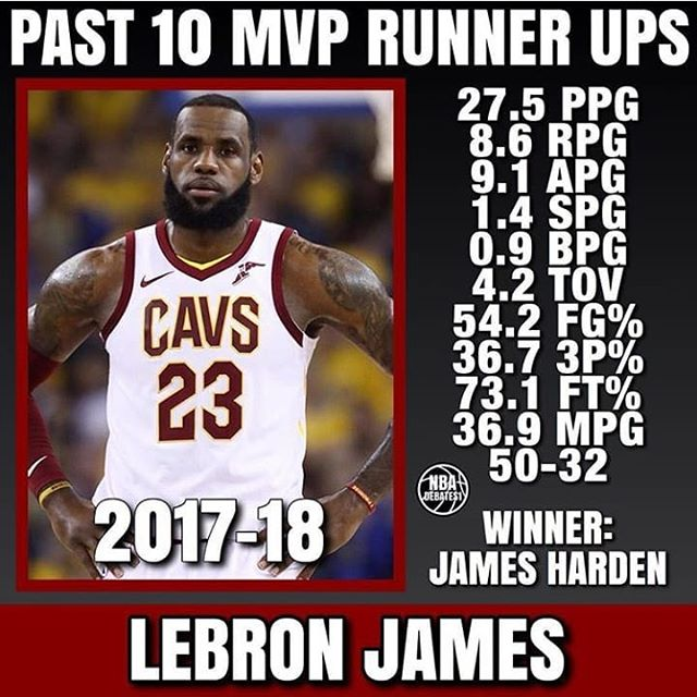 Past 10 NBA MVP runners ups